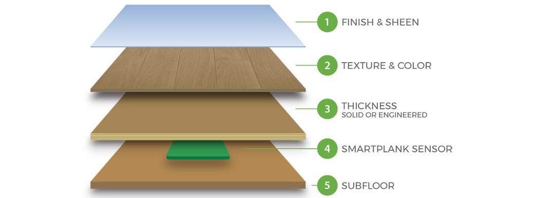 SmartPlank Customizable Layers
